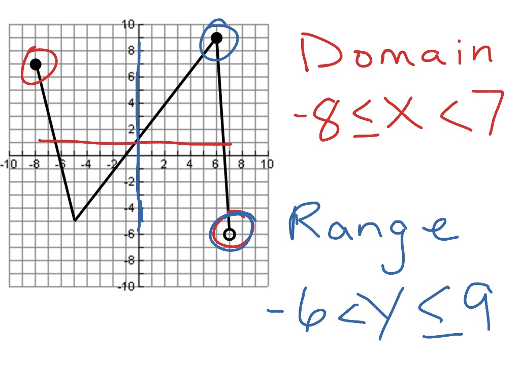 domain and range Targergoldendragonco – Domain and Range of Graphs Worksheet